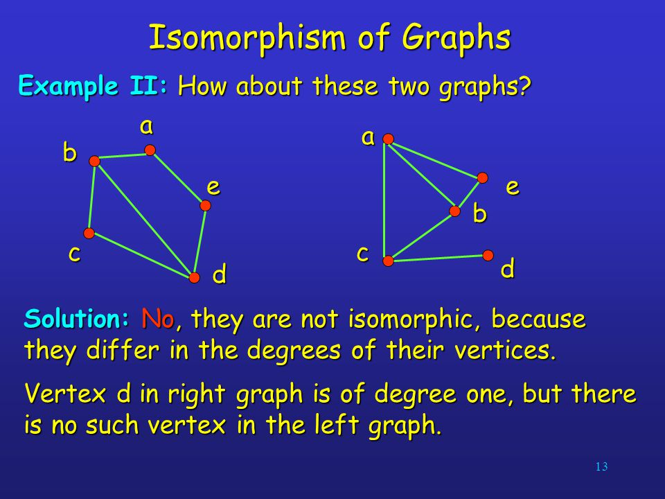 13 Isomorphism of Graphs Example II: How about these two graphs? dab c e dab c e Solution: No, they are not isomorphic, because they differ in the deg