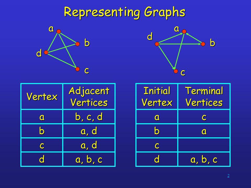 2 Representing Graphs ab c dab c d a, d b c a, b, c d b, c, d a Adjacent Vertices Vertexab c a, b, c d ca Terminal Vertices Initial Vertex
