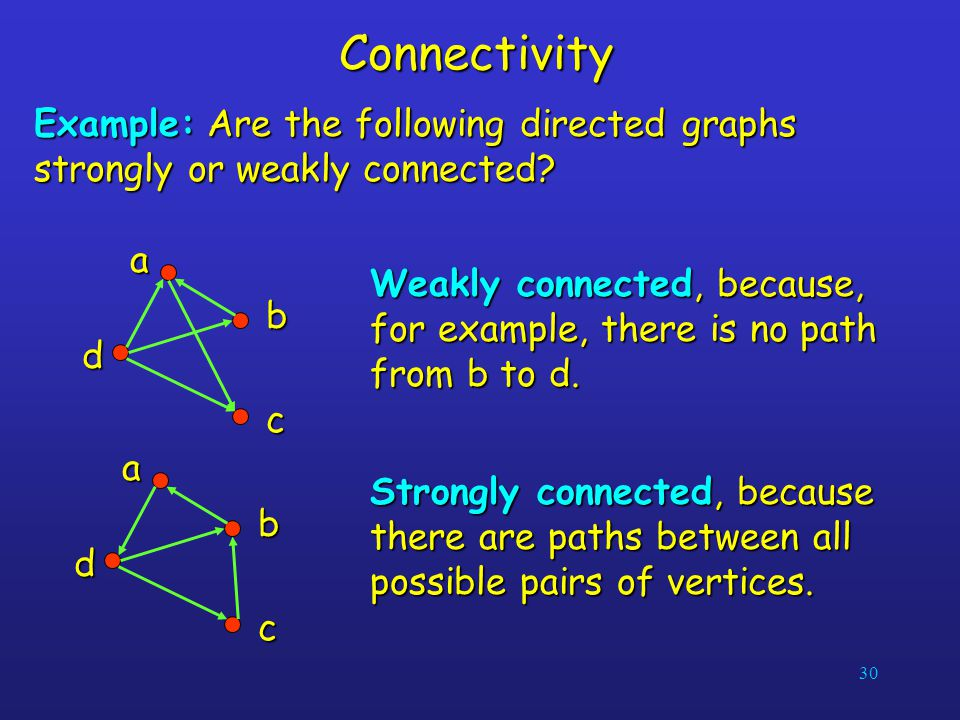 30Connectivity Example: Are the following directed graphs strongly or weakly connected? ab c d Weakly connected, because, for example, there is no pat