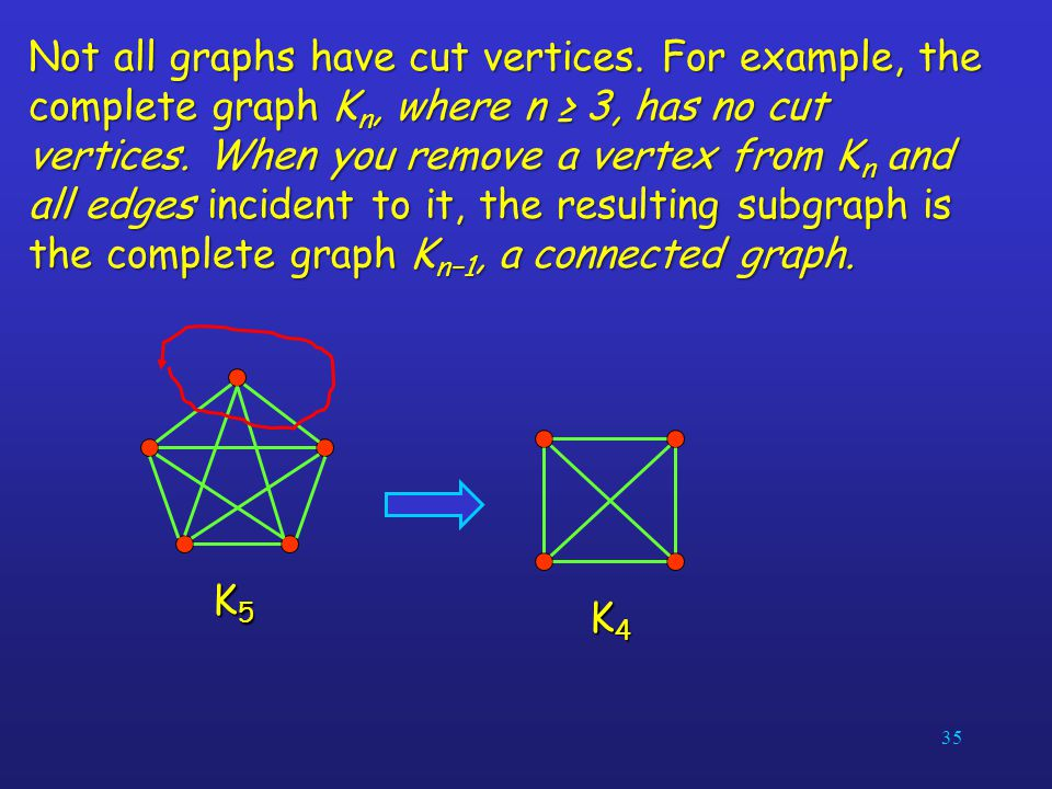 35 Not all graphs have cut vertices. For example, the complete graph K n, where n ≥ 3, has no cut vertices. When you remove a vertex from K n and all