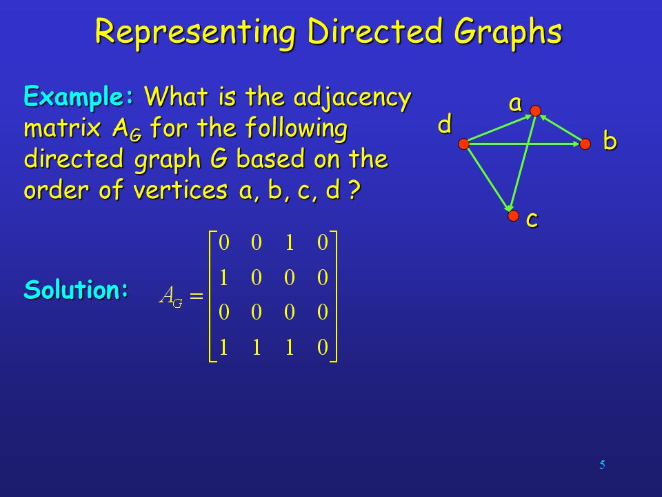 5 Representing Directed Graphs Example: What is the adjacency matrix A G for the following directed graph G based on the order of vertices a, b, c, d