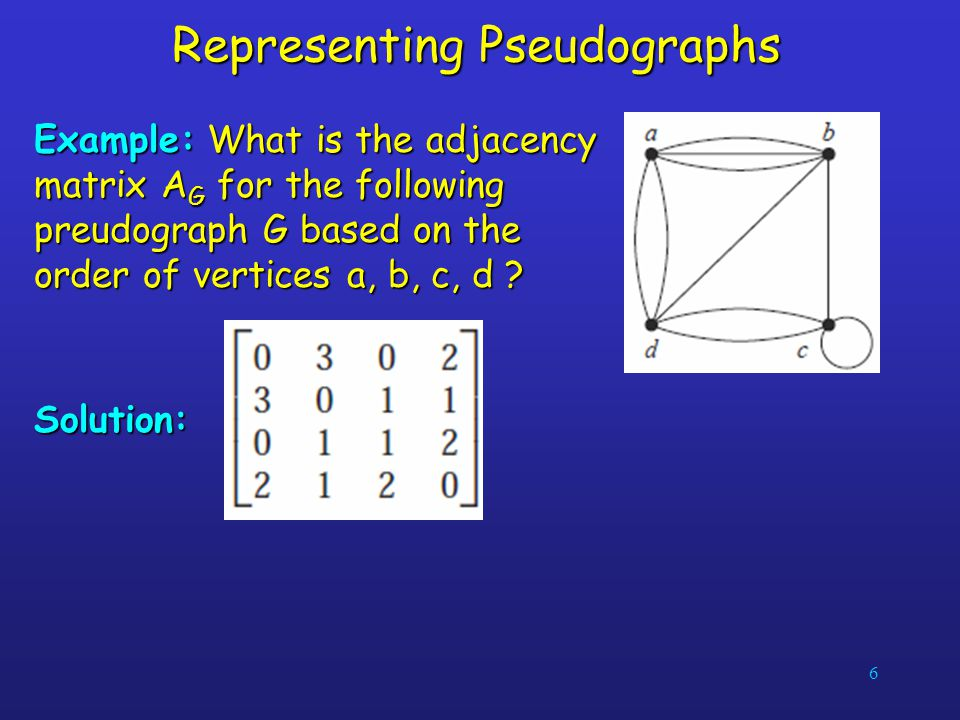 6 Representing Pseudographs Example: What is the adjacency matrix A G for the following preudograph G based on the order of vertices a, b, c, d ? Solu