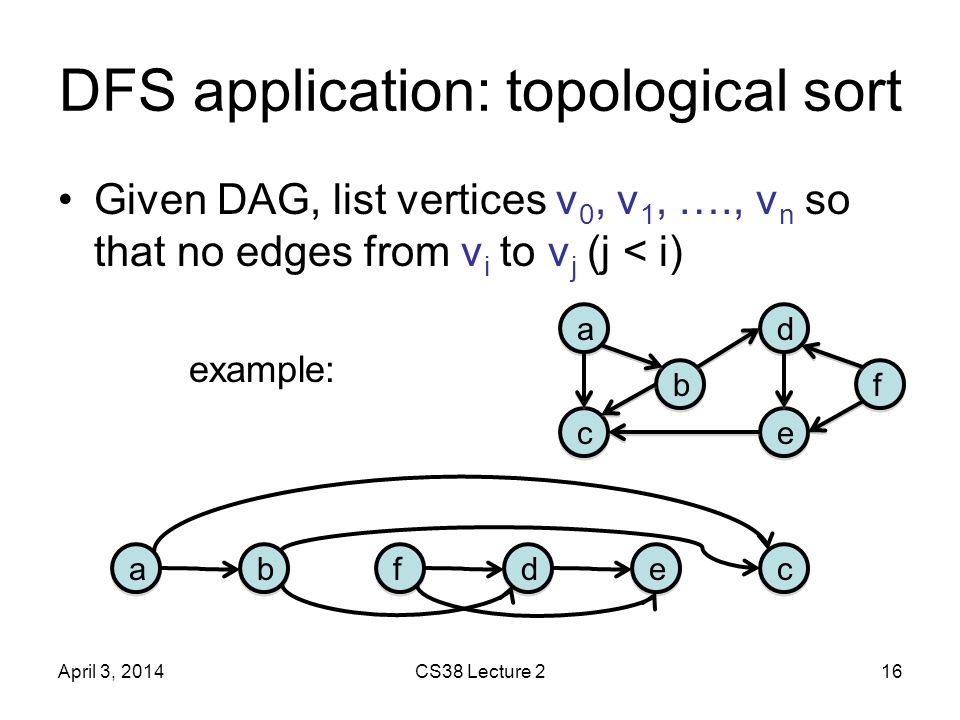 DFS application: topological sort Given DAG, list vertices v 0, v 1, …., v n so that no edges from v i to v j (j < i) example: April 3, 2014CS38 Lecture 216 a a b b c c d d f f e e c c e e d d f f b b a a