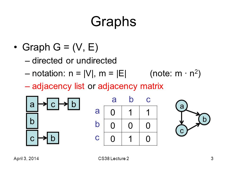 Heaps A basic data structure beyond stacks and queues: heap –array of n elt/key pairs in special order –min-heap or max-heap operations: INSERT(H, elt) INCREASE-KEY(H, i) EXTRACT-MAX(H) April 3, 2014CS38 Lecture 224