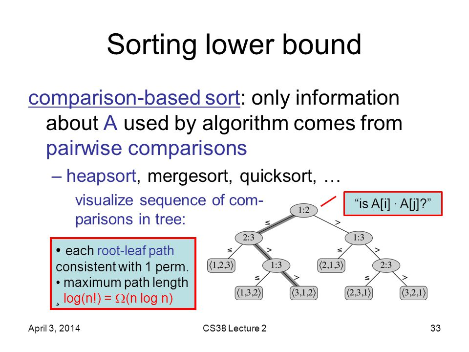 Sorting lower bound comparison-based sort: only information about A used by algorithm comes from pairwise comparisons –heapsort, mergesort, quicksort, … April 3, 2014CS38 Lecture 233 visualize sequence of com- parisons in tree: is A[i] · A[j] each root-leaf path consistent with 1 perm.