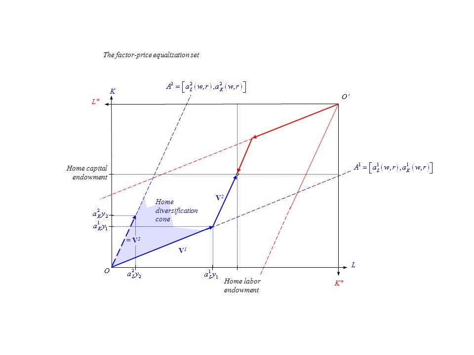 K L K* O O' L* V1V1 V2V2 Home diversification cone Home labor endowment Home capital endowment = V 2 The factor-price equalization set