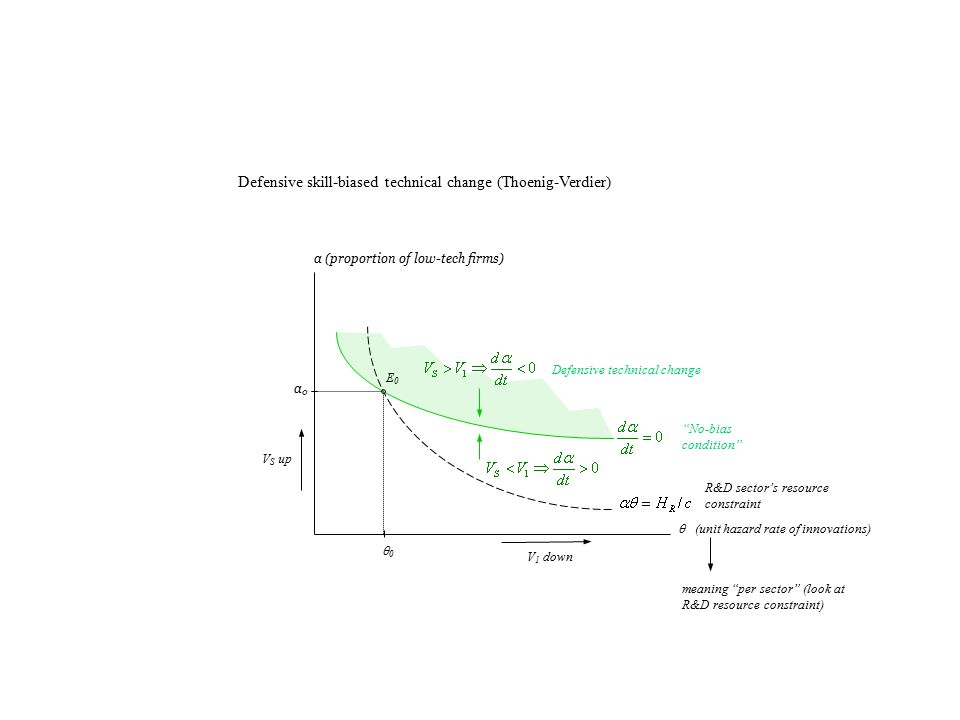 Defensive skill-biased technical change (Thoenig-Verdier) α (proportion of low-tech firms)  (unit hazard rate of innovations) α0α0 E0E0 No-bias condition R&D sector's resource constraint Defensive technical change 00 V 1 down V S up meaning per sector (look at R&D resource constraint)
