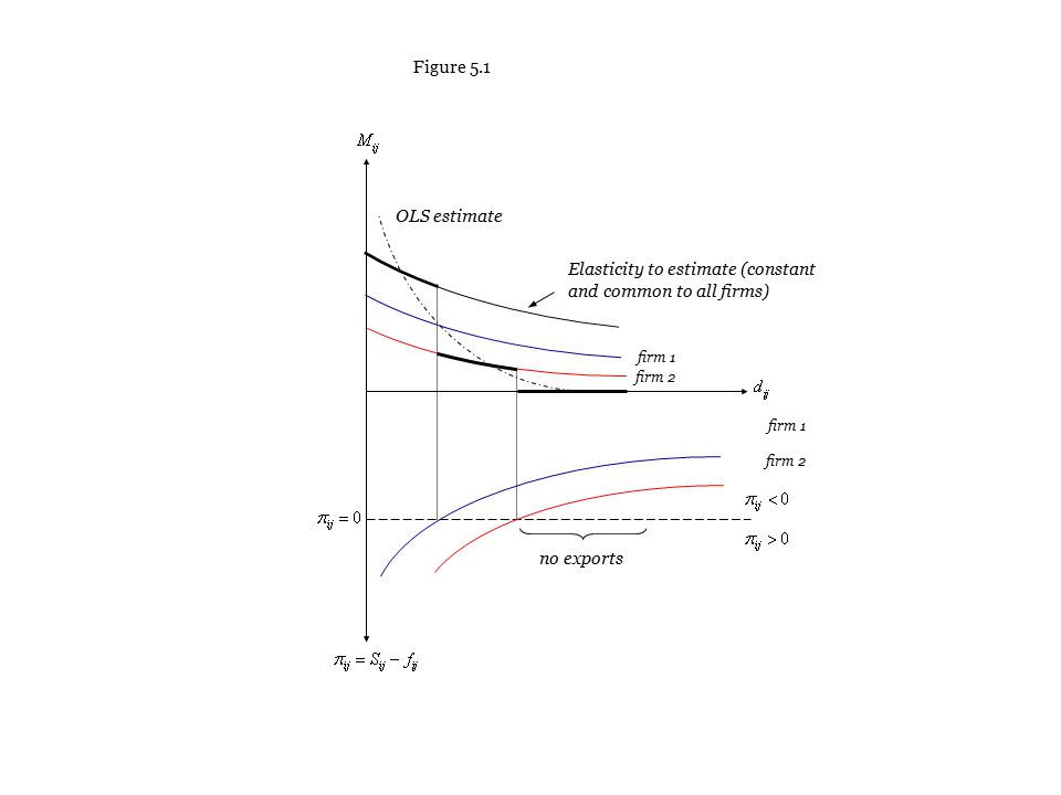 firm 1 firm 2 firm 1 firm 2 no exports OLS estimate Elasticity to estimate (constant and common to all firms) Figure 5.1