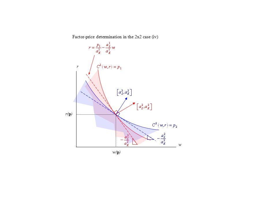 r w w(p) r(p) Factor-price determination in the 2x2 case (iv)