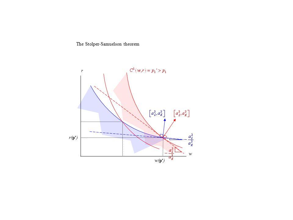 y1y1 y2y2 Rybczynski effect in goods space Rybczynski expansion path