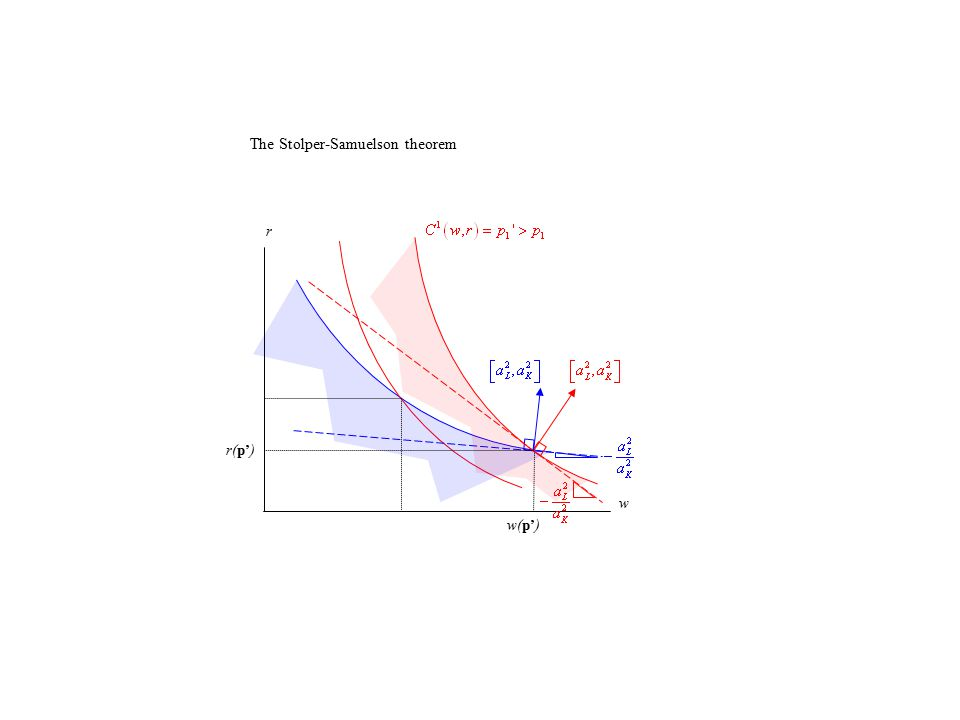 K L The Lerner diagram (i) unit-revenue isoquant Step 1: set technologies and good prices