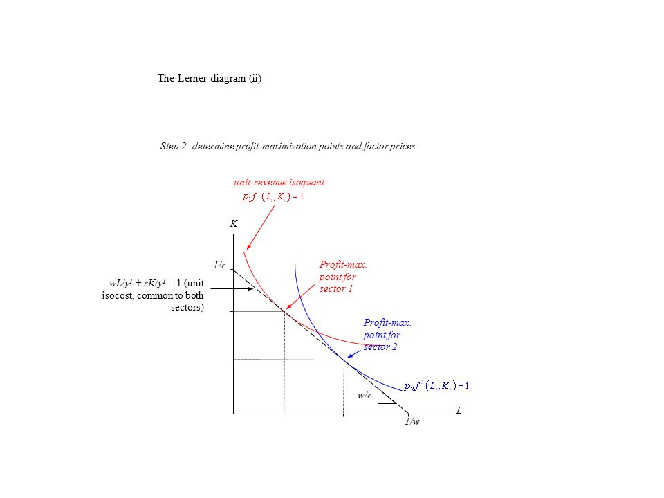 K L wL/y 1 + rK/y 1 = 1 (unit isocost, common to both sectors) 1/w 1/r -w/r unit-revenue isoquant Profit-max. point for sector 1 Profit-max. point for