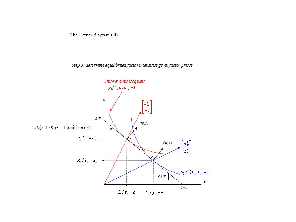 K L (w,r) wL/y 1 + rK/y 1 = 1 (unit isocost) 1/w 1/r -w/r unit-revenue isoquant Step 3: determine equilibrium factor intensities given factor prices The Lerner diagram (iii)
