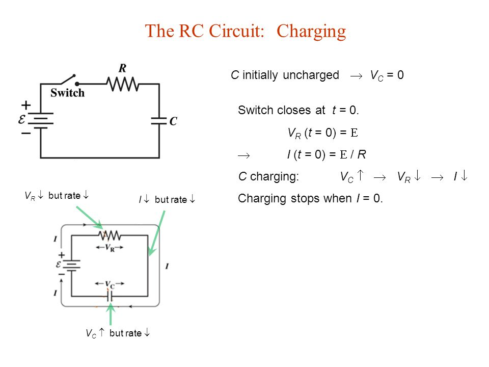 The RC Circuit: Charging C initially uncharged  V C = 0 Switch closes at t = 0.