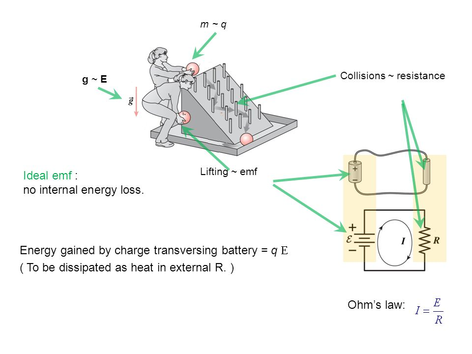 Ohm's law: Energy gained by charge transversing battery = q E ( To be dissipated as heat in external R.