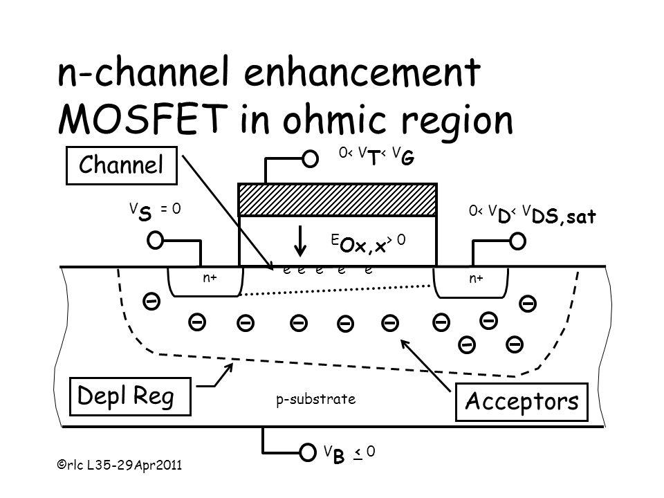 ©rlc L35-29Apr2011 n-channel enhancement MOSFET in ohmic region 0< V T < V G V B < 0 E Ox,x > 0 Acceptors Depl Reg V S = 0 0< V D < V DS,sat e - e - e