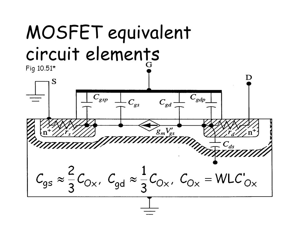 ©rlc L35-29Apr2011 MOSFET equivalent circuit elements Fig 10.51*