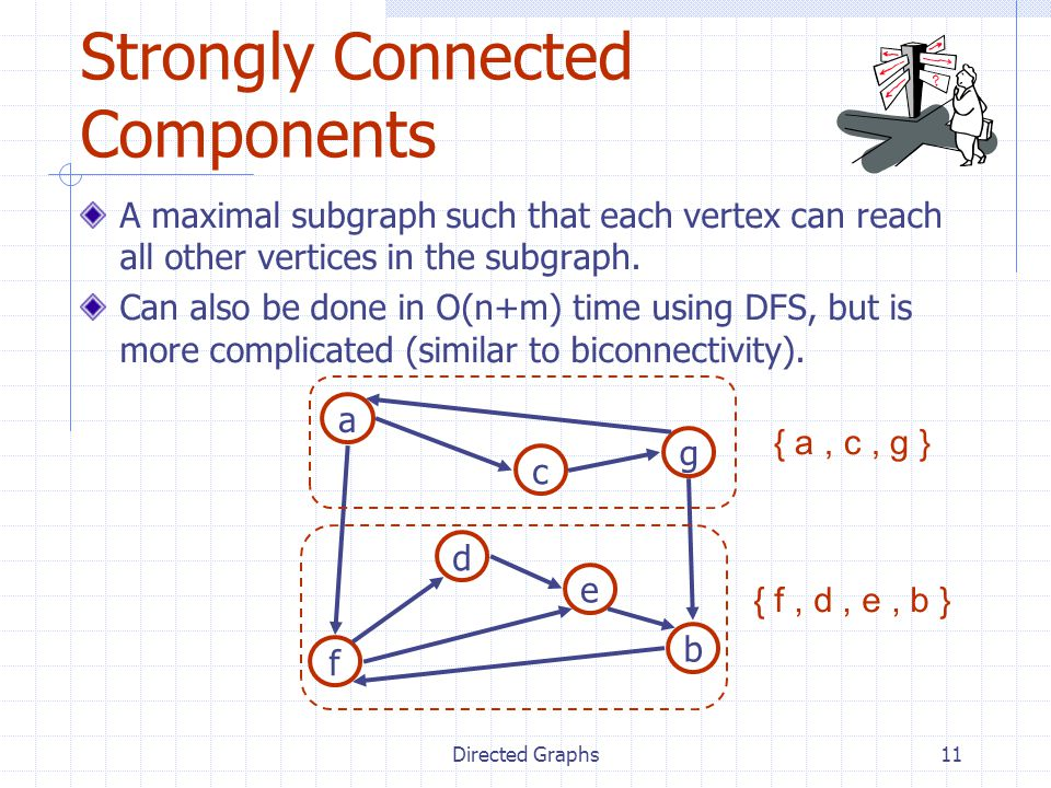 Directed Graphs11 A maximal subgraph such that each vertex can reach all other vertices in the subgraph. Can also be done in O(n+m) time using DFS, bu
