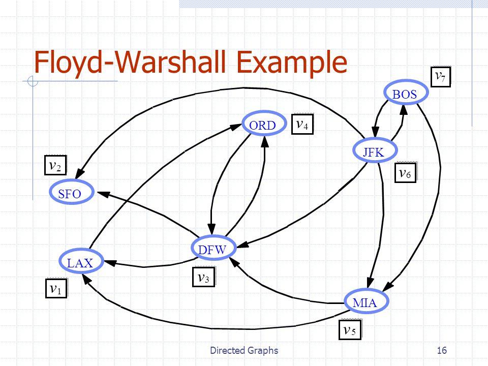 Directed Graphs16 Floyd-Warshall Example JFK BOS MIA ORD LAX DFW SFO v 2 v 1 v 3 v 4 v 5 v 6