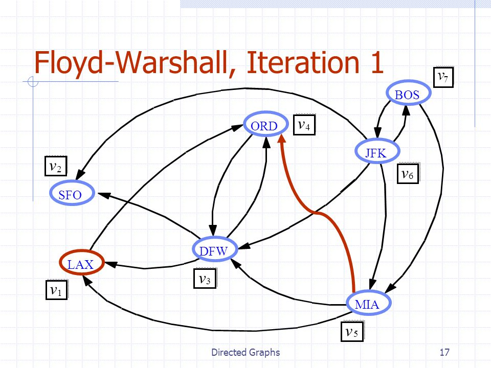 Directed Graphs17 Floyd-Warshall, Iteration 1 JFK BOS MIA ORD LAX DFW SFO v 2 v 1 v 3 v 4 v 5 v 6