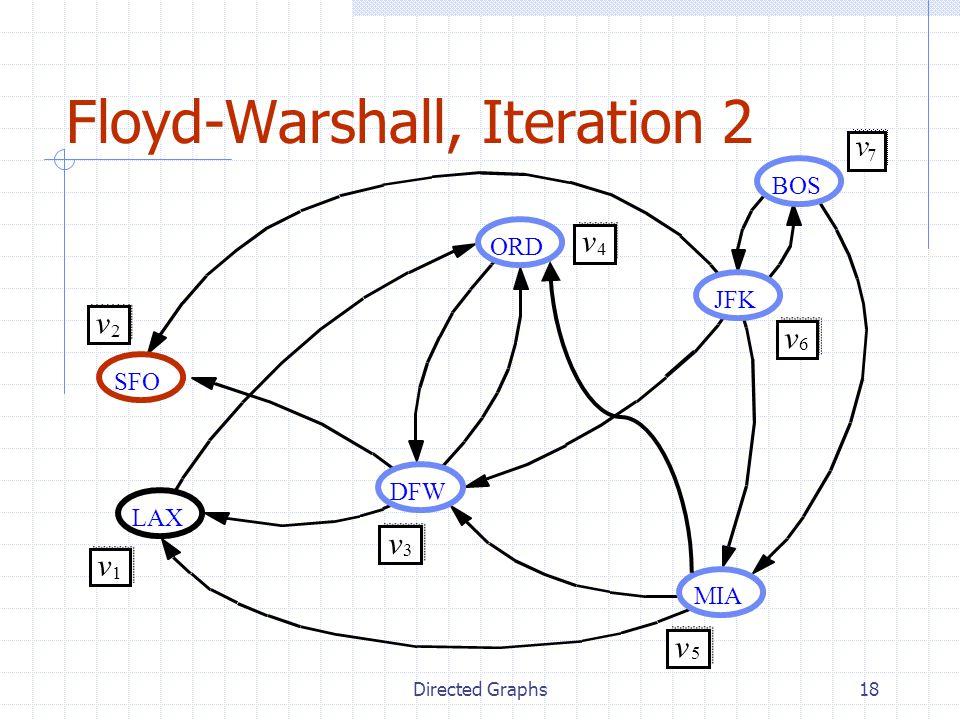 Directed Graphs18 Floyd-Warshall, Iteration 2 JFK BOS MIA ORD LAX DFW SFO v 2 v 1 v 3 v 4 v 5 v 6