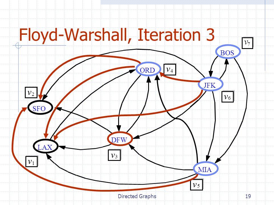 Directed Graphs19 Floyd-Warshall, Iteration 3 JFK BOS MIA ORD LAX DFW SFO v 2 v 1 v 3 v 4 v 5 v 6