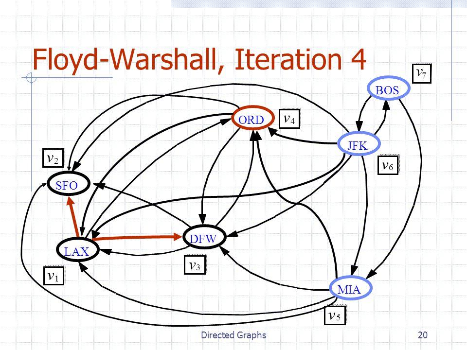 Directed Graphs20 Floyd-Warshall, Iteration 4 JFK BOS MIA ORD LAX DFW SFO v 2 v 1 v 3 v 4 v 5 v 6