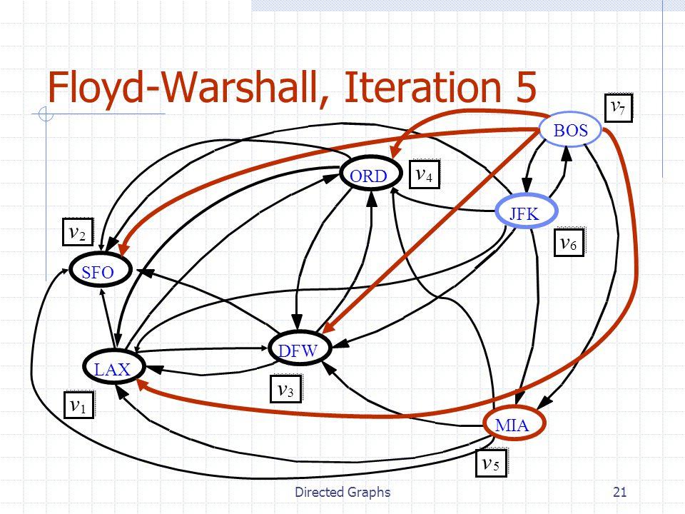 Directed Graphs21 Floyd-Warshall, Iteration 5 JFK MIA ORD LAX DFW SFO v 2 v 1 v 3 v 4 v 5 v 6 BOS