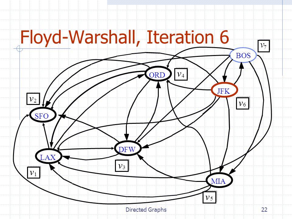 Directed Graphs22 Floyd-Warshall, Iteration 6 JFK MIA ORD LAX DFW SFO v 2 v 1 v 3 v 4 v 5 v 6 BOS