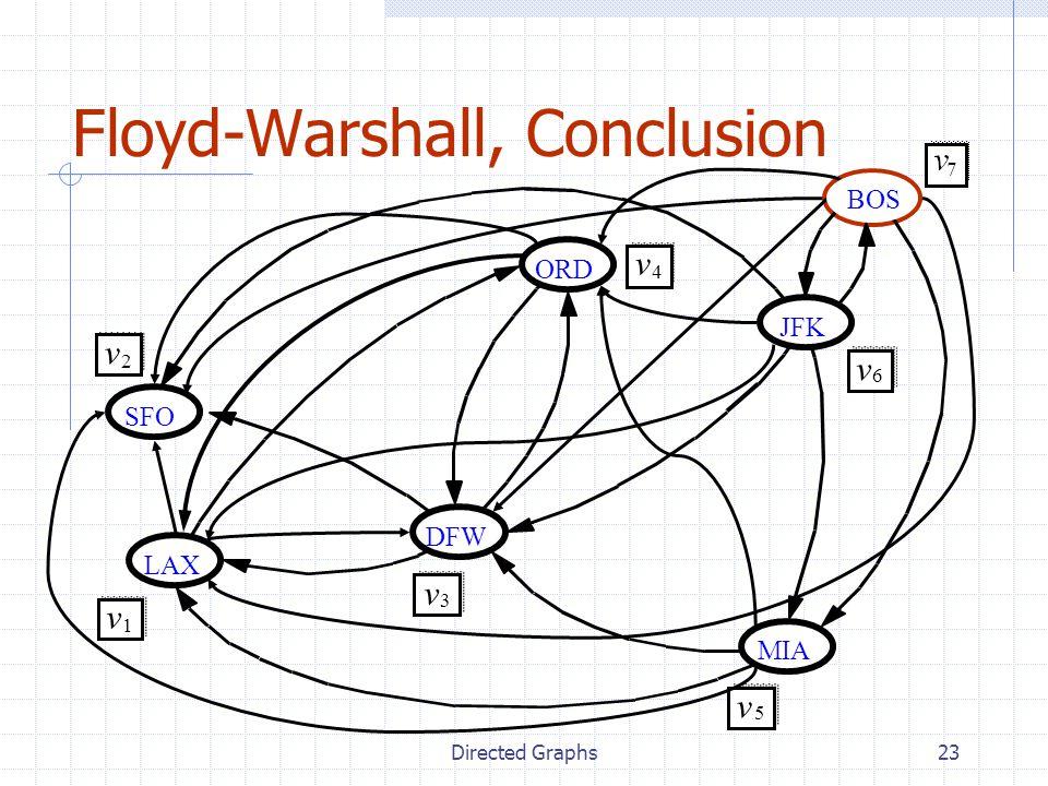 Directed Graphs23 Floyd-Warshall, Conclusion JFK MIA ORD LAX DFW SFO v 2 v 1 v 3 v 4 v 5 v 6 BOS