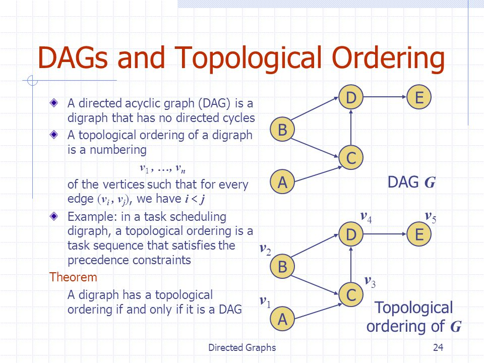 Directed Graphs24 DAGs and Topological Ordering A directed acyclic graph (DAG) is a digraph that has no directed cycles A topological ordering of a di