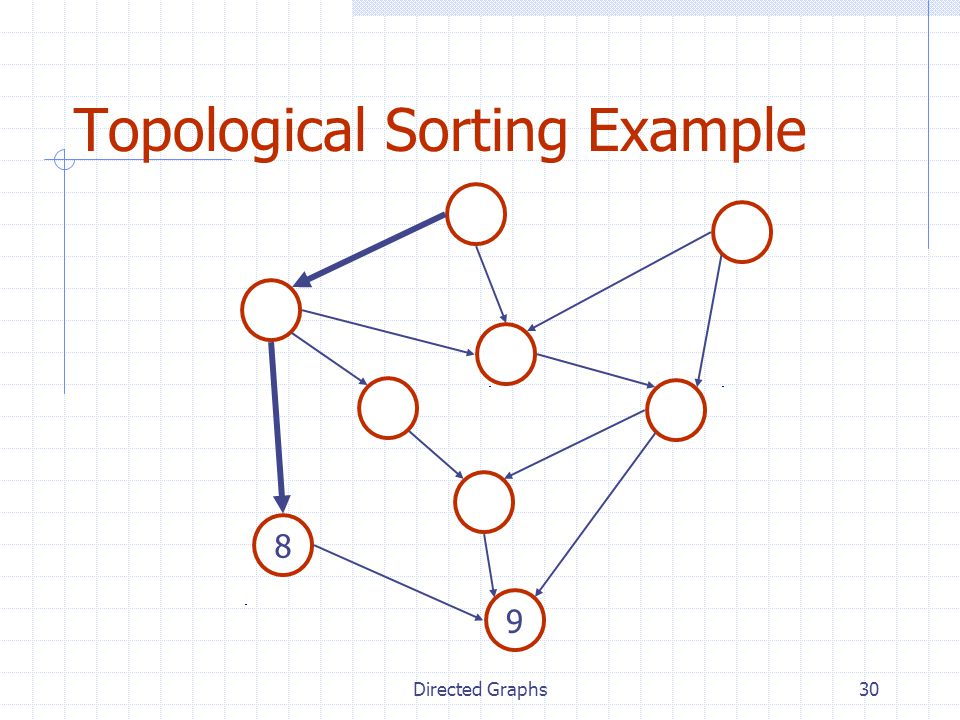 Directed Graphs30 Topological Sorting Example 8 9
