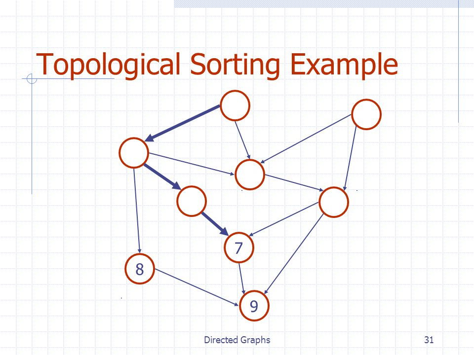 Directed Graphs31 Topological Sorting Example 7 8 9