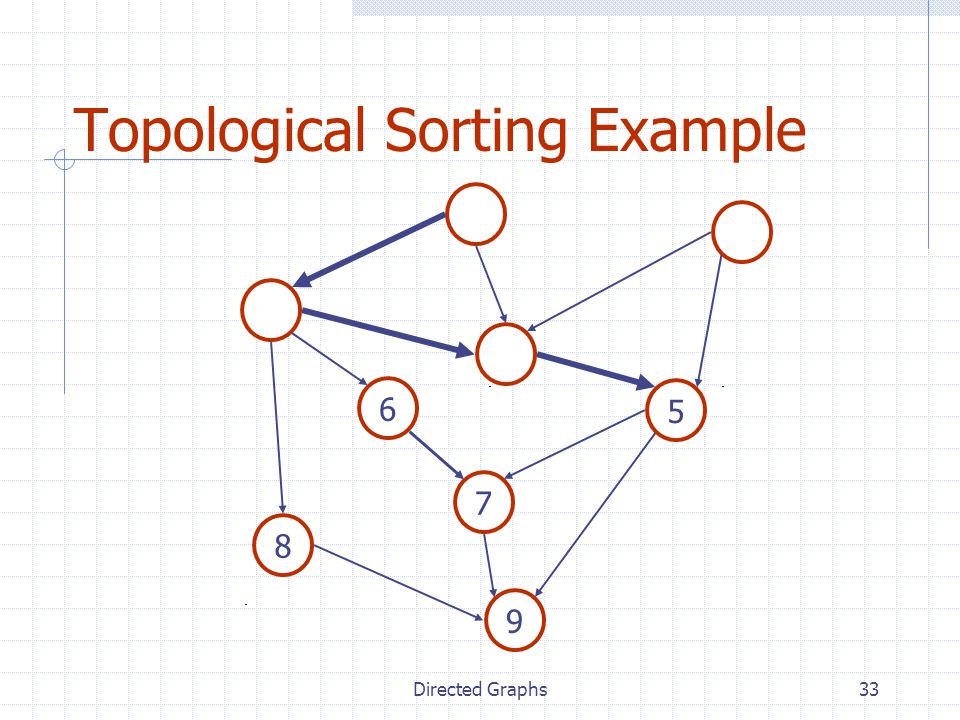 Directed Graphs33 Topological Sorting Example 7 8 5 6 9