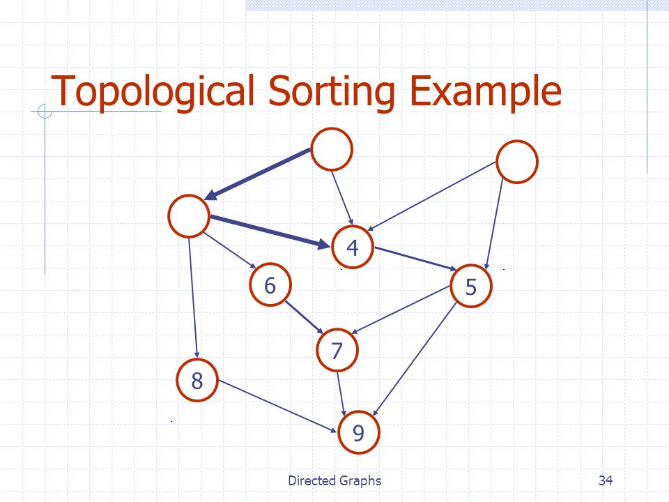 Directed Graphs34 Topological Sorting Example 7 4 8 5 6 9