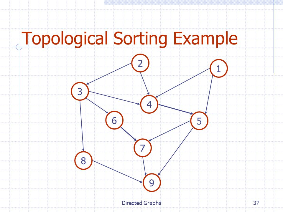 Directed Graphs37 Topological Sorting Example 2 7 4 8 5 6 1 3 9