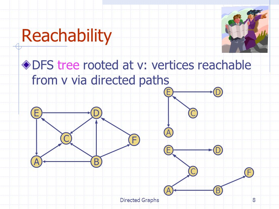 Directed Graphs8 Reachability DFS tree rooted at v: vertices reachable from v via directed paths A C E B D F A C ED A C E B D F