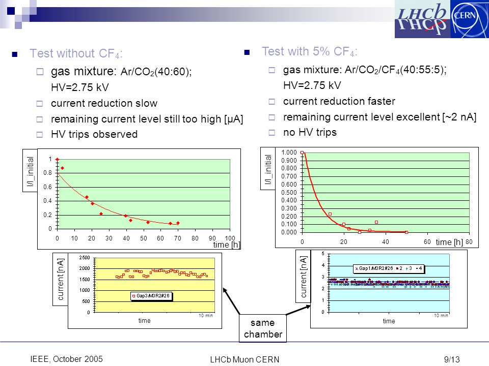 LHCb Muon CERN9/13 IEEE, October 2005 Test without CF 4 :  gas mixture: Ar/CO 2 (40:60); HV=2.75 kV  current reduction slow  remaining current level still too high [μA]  HV trips observed Test with 5% CF 4 :  gas mixture: Ar/CO 2 /CF 4 (40:55:5) ; HV=2.75 kV  current reduction faster  remaining current level excellent [~2 nA]  no HV trips I/I_initial 0 0.2 0.4 0.6 0.8 1 0102030405060708090100 time [h] I/I_initial 0.000 0.100 0.200 0.300 0.400 0.500 0.600 0.700 0.800 0.900 1.000 020406080 time [h] current [nA] time 10 min current [nA] time 10 min same chamber