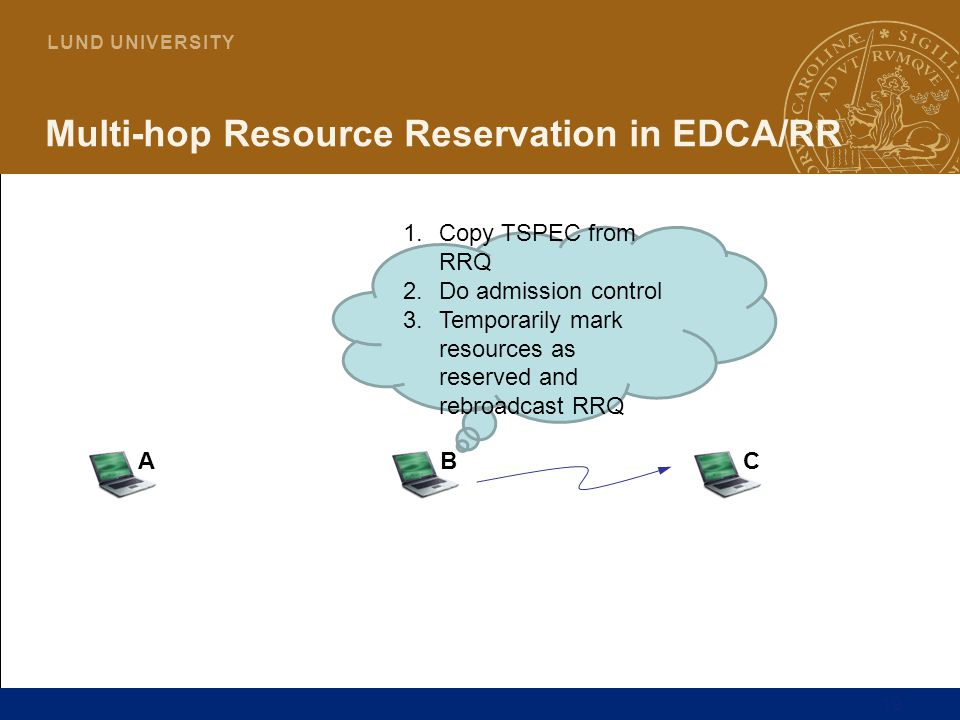 19 L U N D U N I V E R S I T Y Multi-hop Resource Reservation in EDCA/RR ABC 1.Copy TSPEC from RRQ 2.Do admission control 3.Temporarily mark resources