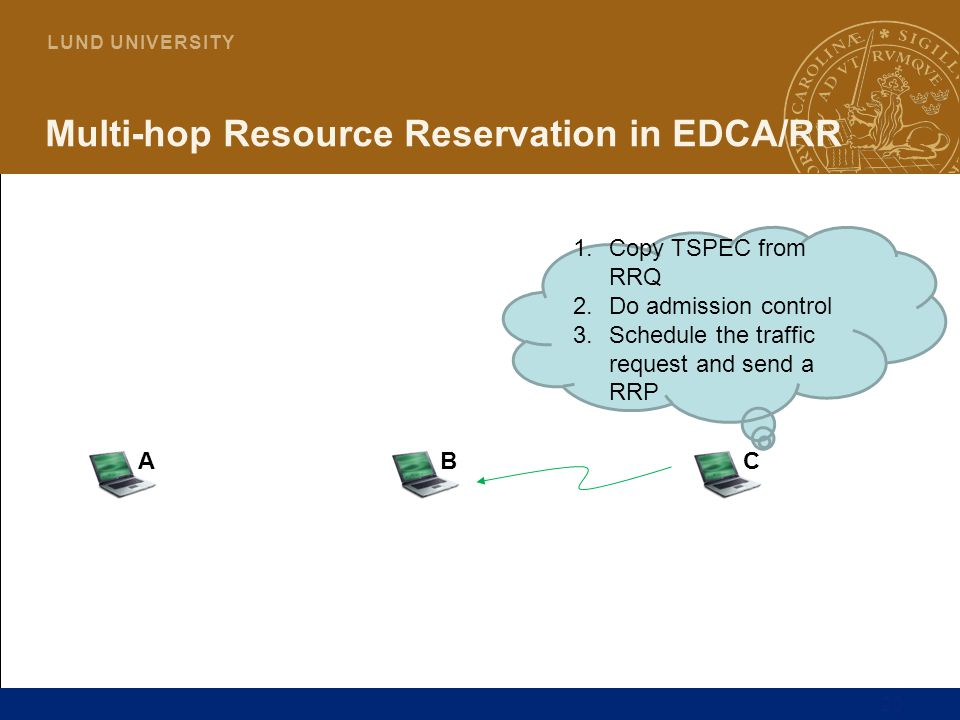 20 L U N D U N I V E R S I T Y Multi-hop Resource Reservation in EDCA/RR ABC 1.Copy TSPEC from RRQ 2.Do admission control 3.Schedule the traffic reque
