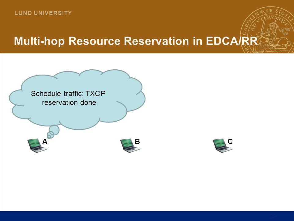 22 L U N D U N I V E R S I T Y Multi-hop Resource Reservation in EDCA/RR ABC Schedule traffic; TXOP reservation done