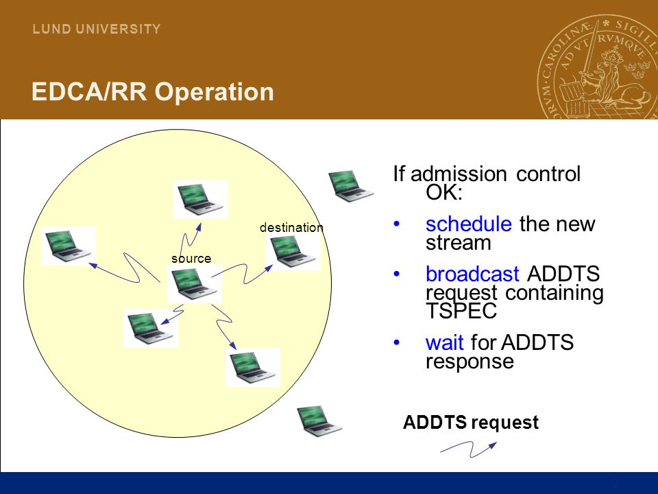 20 L U N D U N I V E R S I T Y Multi-hop Resource Reservation in EDCA/RR ABC 1.Copy TSPEC from RRQ 2.Do admission control 3.Schedule the traffic request and send a RRP