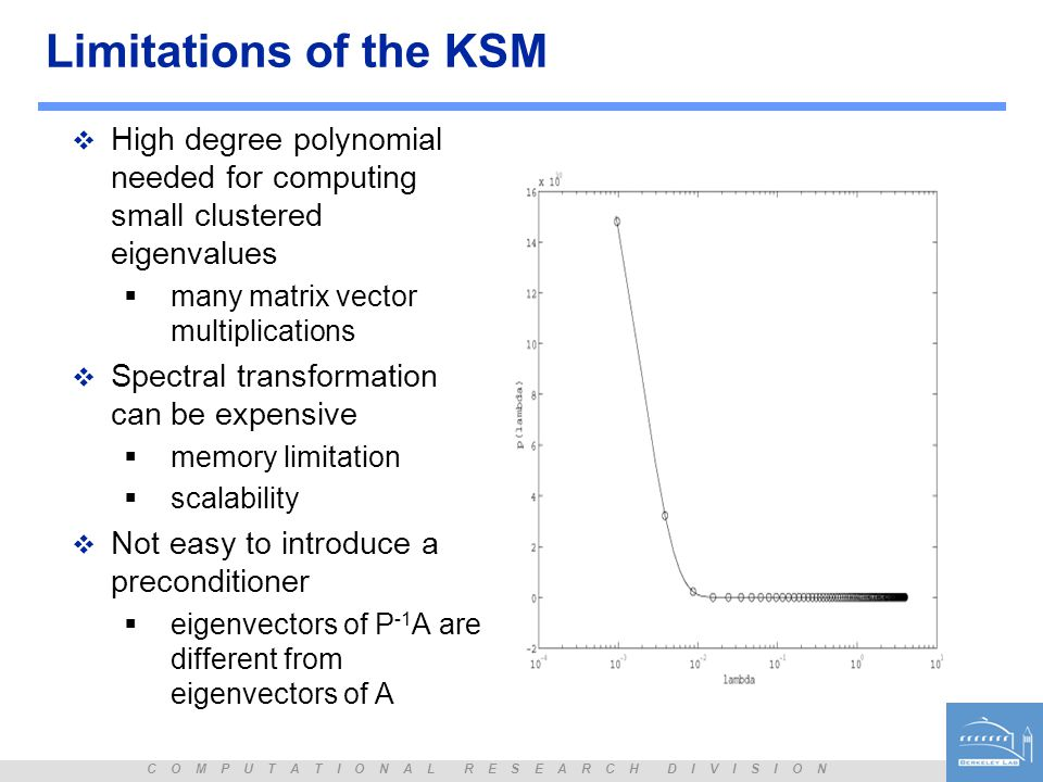 C O M P U T A T I O N A L R E S E A R C H D I V I S I O N Limitations of the KSM  High degree polynomial needed for computing small clustered eigenva