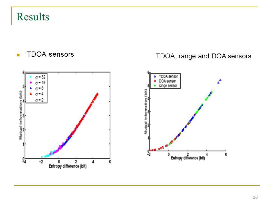 20 Results TDOA sensors TDOA, range and DOA sensors