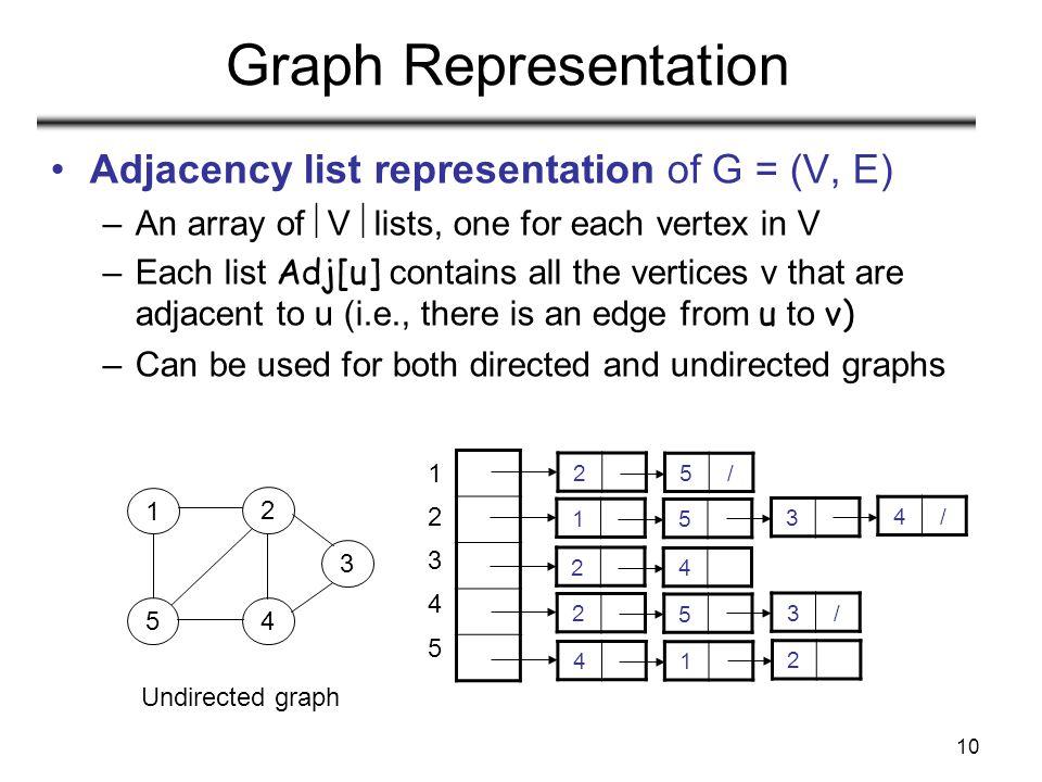 10 Graph Representation Adjacency list representation of G = (V, E) –An array of  V  lists, one for each vertex in V –Each list Adj[u] contains all