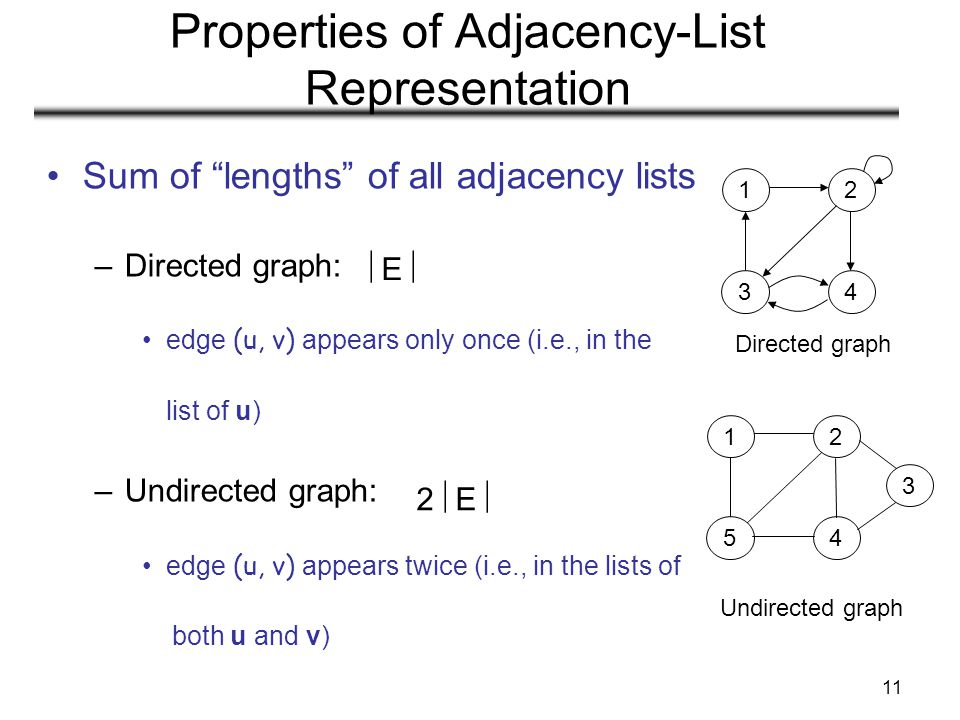 """11 Properties of Adjacency-List Representation Sum of """"lengths"""" of all adjacency lists –Directed graph: edge (u, v) appears only once (i.e., in the li"""