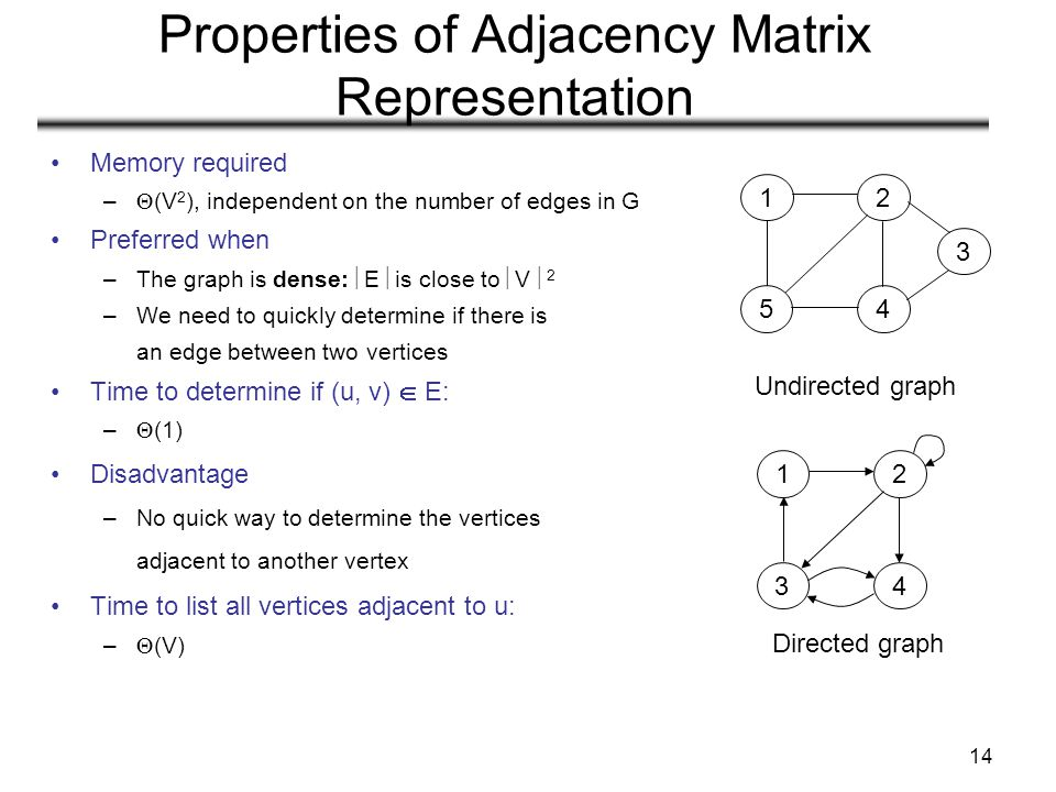 14 Properties of Adjacency Matrix Representation Memory required –  (V 2 ), independent on the number of edges in G Preferred when –The graph is dens