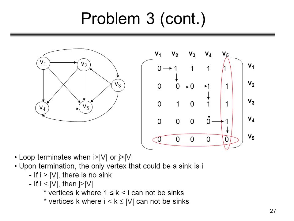 27 Problem 3 (cont.) v1v1 v2v2 v4v4 v5v5 v3v3 0 1 1 1 1 0 0 0 1 1 0 1 0 1 1 0 0 0 0 1 0 0 0 0 0 v 1 v 2 v 3 v 4 v 5 v1v2v3v4v5v1v2v3v4v5 Loop terminat