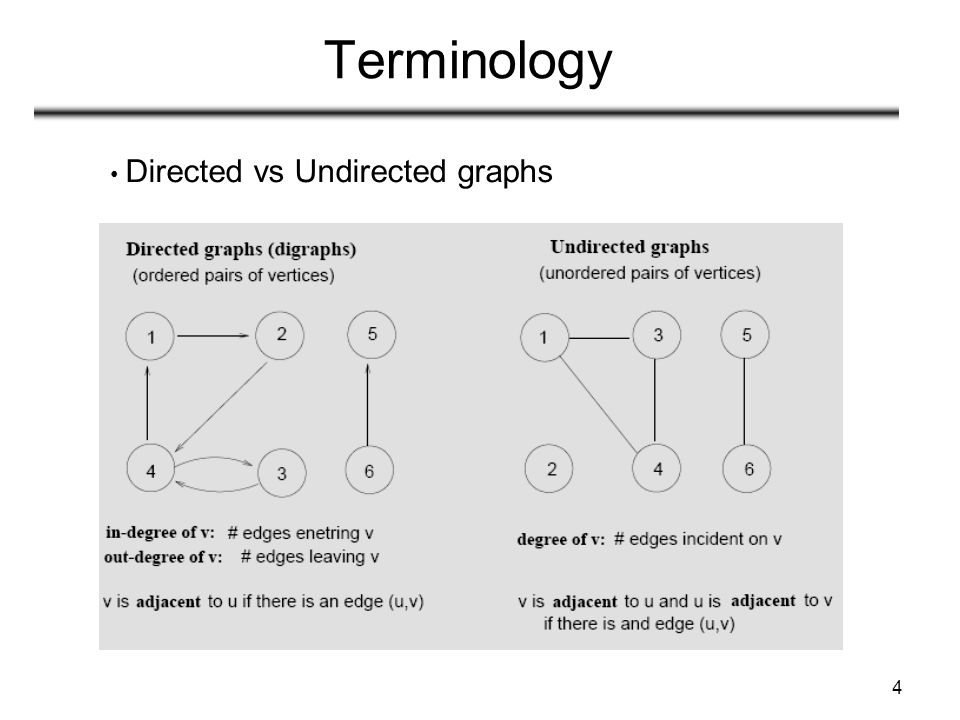 4 Terminology Directed vs Undirected graphs