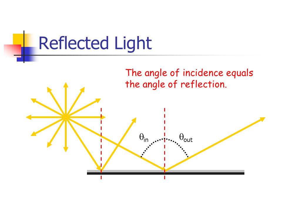 Reflected Light The angle of incidence equals the angle of reflection.  in  out
